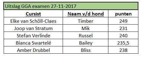 puntenlijst 27-11-2017